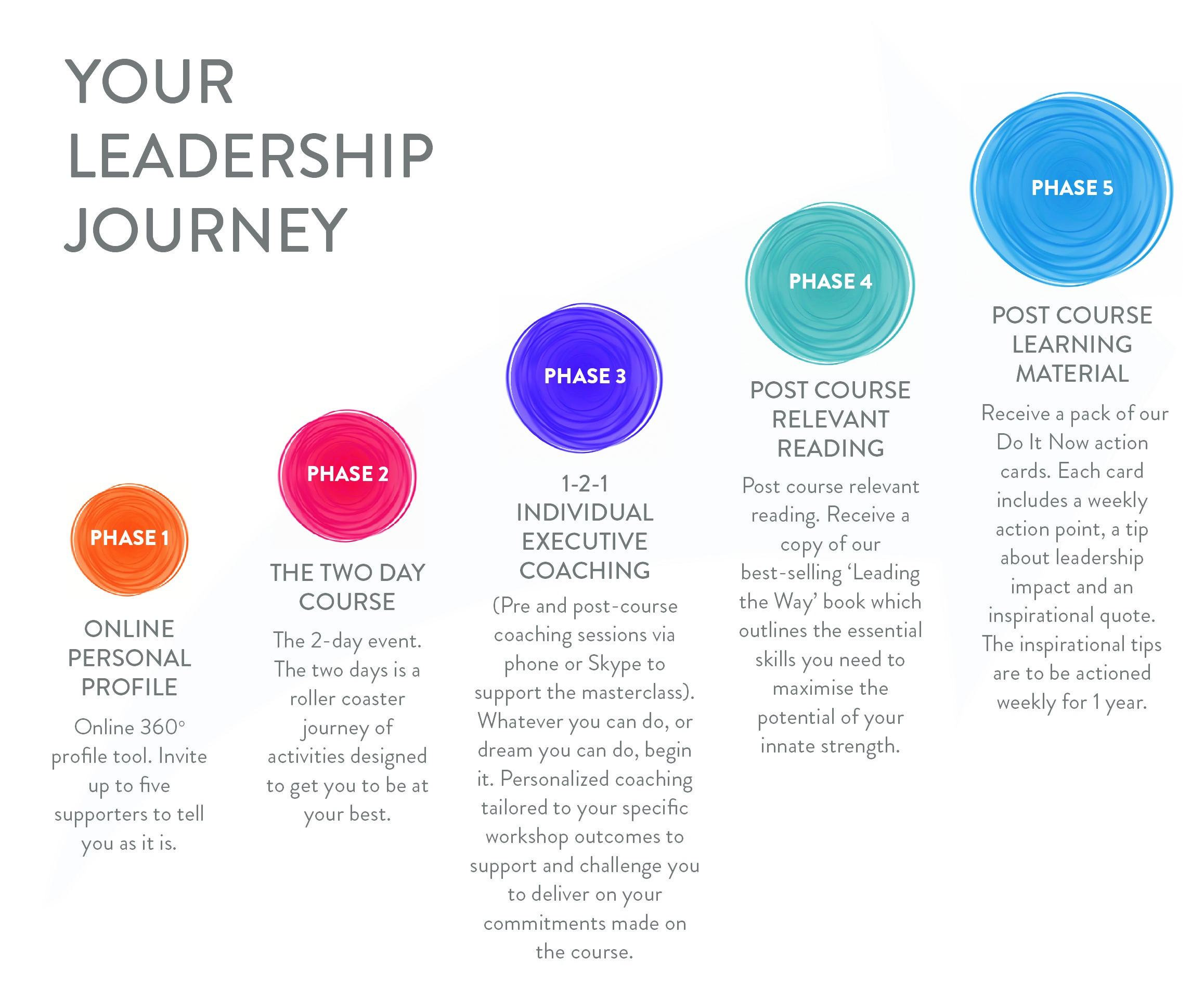 Leadership Impact | Maynard Leigh